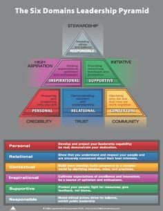 leadership models - Google Search