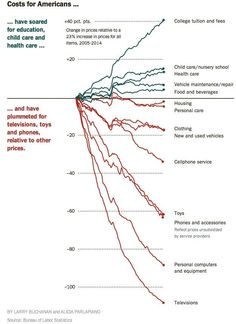 """Chart on why the poor can have """"things"""" but can't escape poverty"""