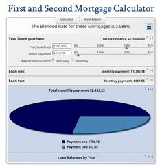 First and Second Mortgage Calculator - Full Mortgage Amortization Schedule - Combining mortgages can be a useful strategy but does it make financial sense? Find out with this first and second mortgage calculator. Online Mortgage, Mortgage Tips, Mortgage Amortization Calculator, Home Improvement Financing, Paying Off Mortgage Faster, Mortgage Payment Calculator, Loans For Poor Credit