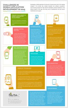 Challenges in Mobile Application Development in 2015 #infographic