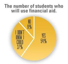 210 Scholarships Financial Aid For Study Abroad Ideas Scholarships Study Abroad Financial Aid