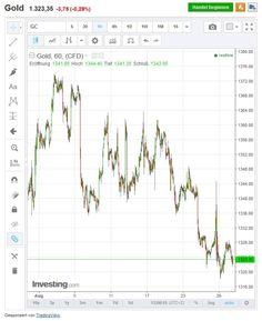Gold wegen FED-Aussagen weiter unter Druck #gold #fedaussagen #unterdruck