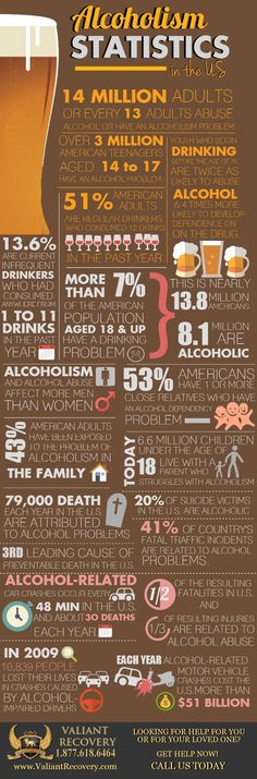 2018 Alcoholism Statistics You Need to Know