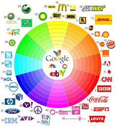 #Logo #wheel — locate brands on a #color spectrum. (Next pin to indicate what that might mean.)