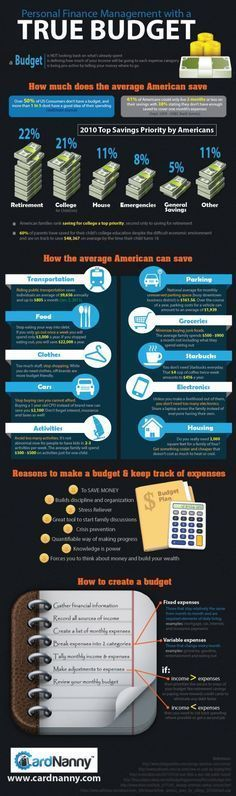 Personal Finance Management With A True Budget Infographic