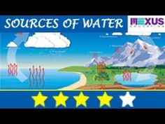 This is a video about sources of water and children will enjoy to know where water comes from.