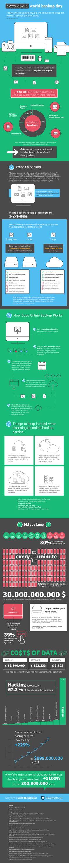 Cloudwards.net – World Backup Day 2015