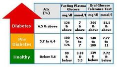 A 1 C Chart Diabetes Medications Type 2 Diagnosis Facts