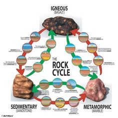 Geology Rock Cycle | categories of rocks igneous sedimentary and metamorphic the rock cycle ...