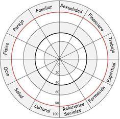 ... Las 12 áreas de la vida. MI RUEDA DE LA VIDA coaching. La rueda de la vida: Esta técnica sirve para reflexionar sobre qué grado de satisfacción tienes en cada área y si te estás centrando o no en aquellas que te aportan mayor bienestar y felicidad. Es recomendable utilizarla en la primera etapa de la fase de investigación. A continuación os dejo un enlace dónde viene explicada perfectamente y una imagen que os servirá como ejemplo. Coaching Personal, Life Coaching, Coaching Quotes, Spiritual Messages, Critical Thinking, Health Coach, Self Development, Yoga, Self Improvement