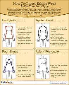 ethnic wear for different body types. How to choose ethnic wear as per your body type. Hourglass, apple shape, pear shape, ruler or rectangle. of fashion styles charts body shapes 19 Fashion Infographics for True Ethnic Divas - LooksGud. Apple Body Type, Apple Body Shapes, Pear Body, Fashion Terms, Fashion Advice, Girl Fashion, Fashion Blogs, Party Fashion, Fashion Styles