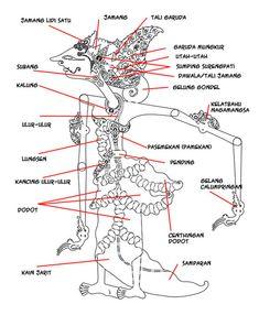 Character Drawing, Character Design, Indonesian Art, Batik Pattern, Javanese, Indian Crafts, Shadow Puppets, I Tattoo, Art Drawings