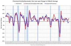 Chemical Activity Barometer indicated Solid Growth in October