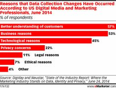 Marketers Scramble to Unscramble Customer Data http://www.emarketer.com/Article/Marketers-Scramble-Unscramble-Customer-Data/1011003/2