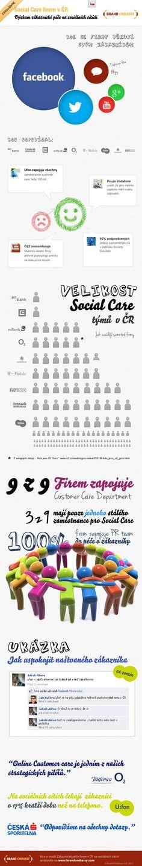 Výzkum zákaznické péče na sociálních sítích #Infographics #Mediatel #Socialmedia