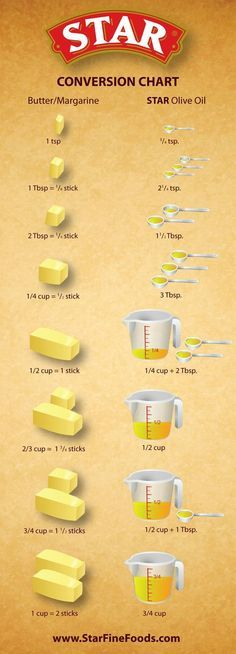 Conversion Chart ~ Butter to Olive Oil