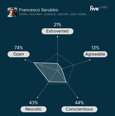 Francesco Sarubbo is stern, solitary, and curious. See your personality. http://labs.five.com