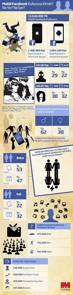 facebook mobil Türkiye istatistikleri