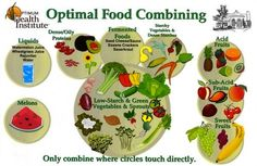 Day Proper Food Combining on a Raw Vegan Diet flat . Nutrition Chart, Vegan Nutrition, Proper Nutrition, Health And Nutrition, Health Tips, Nutrition Store, Health Benefits, Nutrition Data, Food Combining Diet