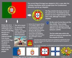 portugal and azores flags - Google Search