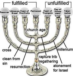 We can use prophetic analysis to try to narrow down the Rapture to the appropriate Jewish feast. The next unfulfilled feast is the Feast of Trumpets. Scripture seems to show that the Rapture is tied to the Feast of Trumpets. El Talmud, Cultura Judaica, Yom Teruah, Feasts Of The Lord, Revelation Bible, Bible Doctrine, Bible Teachings, Feast Of Tabernacles, Messianic Judaism