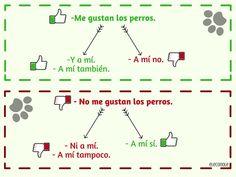 #gustar Spanish Grammar, Spanish 1, Spanish Language Learning, Spanish Classroom, Vocabulary, Littmann, Google, Teacher Stuff, Simple