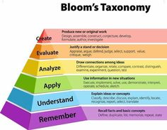 Bloom's Taxonomy: Students have to Maslow before they can bloom. - Dwayne Reed - Bloom's Taxonomy: Students have to Maslow before they can bloom. Instructional Technology, Instructional Strategies, Educational Technology, Problem Based Learning, Learning Theory, Education Quotes For Teachers, Music Education, Thinking Skills, Critical Thinking