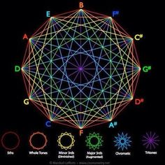 Sacred Geometry of Music