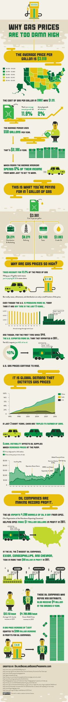 The real reason gas is so damn high #infographic