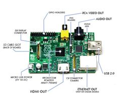 Raspberry Pi - Quite possibly the coolest piece of hacker electronics to come out in 30 years.
