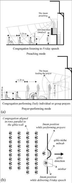 See figure: 'FIG. The worshippers different postures and their orientation in.' from publication 'Measurement of Acoustical Characteristics of Mosques in Saudi Arabia' on ResearchGate the professional network for scientists. Mosque Architecture, Concept Architecture, Architecture Details, Architectural Section, Grand Mosque, Saudi Arabia, Scientists, How To Plan, Blue Mosque