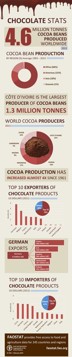 """""""Chocolate: facts and figures: World cocoa production and chocolate products exports and imports. Chocolate Club, Chocolate Day, Death By Chocolate, Organic Chocolate, Chocolate Treats, Chocolate Lovers, Chocolate Recipes, Chocolate Benefits, Cacao Benefits"""