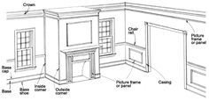 TUTORIAL ON WHAT TRIM GOES WHERE---moldmagicdia1 Installing Moulding Defines Room Spaces to Reflect Your Taste