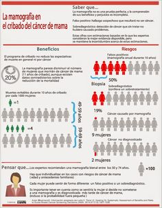 La mamografia en el cribado de cáncer de mama: infografia
