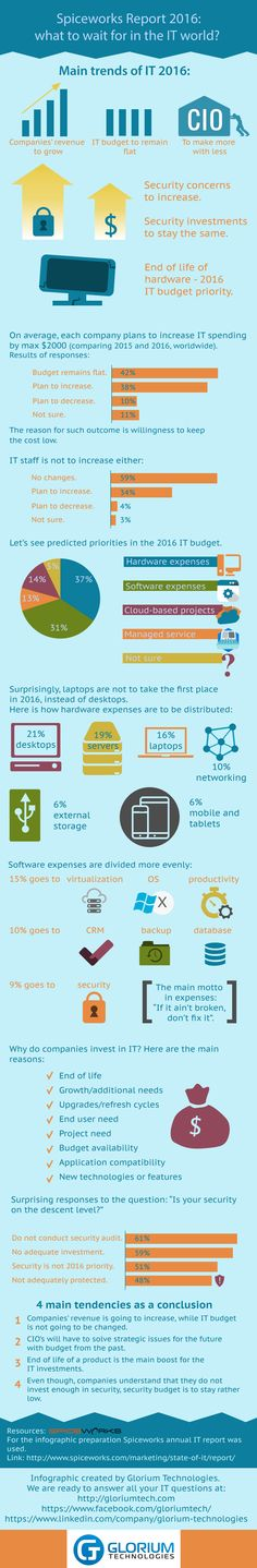 Main Trends for IT in 2016 (infographic)