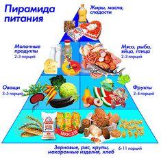 Таблица пирамида питания для похудения и здоровья