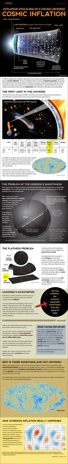 Inflation is the mysterious force that blew up the scale of the infant universe from sub-microscopic to gargantuan in a fraction of a second. See how cosmic inflation theory for the Big Bang and universe's expansion works in this Space.com infographic. Credit: By Karl Tate, Infographics Artist
