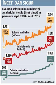 wage evolution Romania 2008 2015