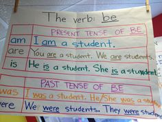 """The verb """"be"""" and the past tense of be"""