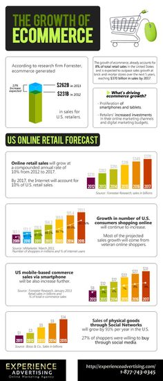 The Growth of #Ecommerce #Infographic #socialmedia #marketing #business #mcommerce #corporate
