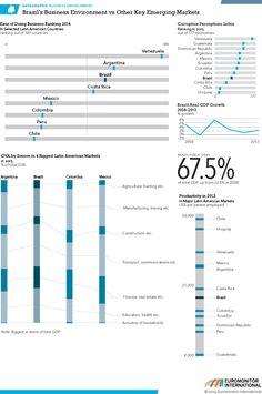 Comparison Brazil Latin America Emerging Markets