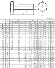 Torque Conversion Chart English to Metric torque