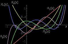 Euler Polynomials
