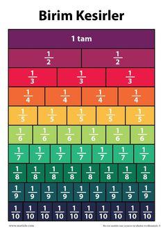 Birim Kesirler Tablosu Poster | matizle #birimkesir Preschool Math, Teaching Math, Math Word Walls, Math Charts, School Motivation, Math Fractions, Graph Paper, Math For Kids, Math Resources