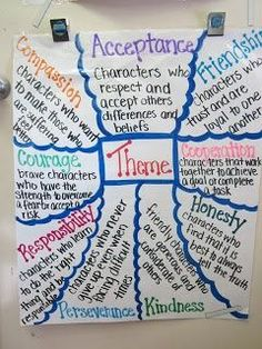 Her anchor charts are champ! Of course, Charity Preston from the Excellent Organized Classroom Blog recommended this blog - Fabulous Fourth Grade: Anchor Charts