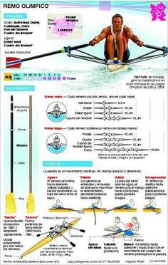 Deportes Olímpicos en Infografías