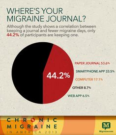 Where's your migraine journal?