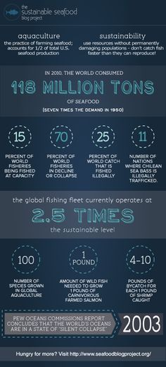 Sustainable seafood facts.
