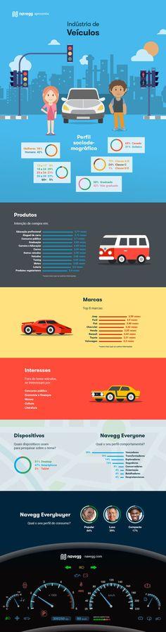A Navegg conhece mais de 400 milhões de internautas, o que a permite traçar o perfil dos brasileiros interessados em veículos.