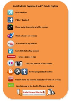 #Social Media explained with #cookies #chart